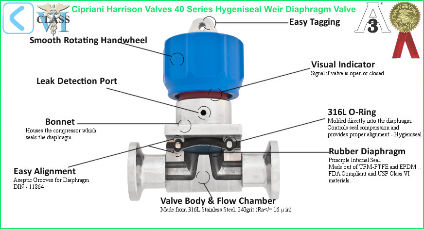 Hygieniseal sealing technology hygieniseal weir diaphragm valve details ccuart Image collections